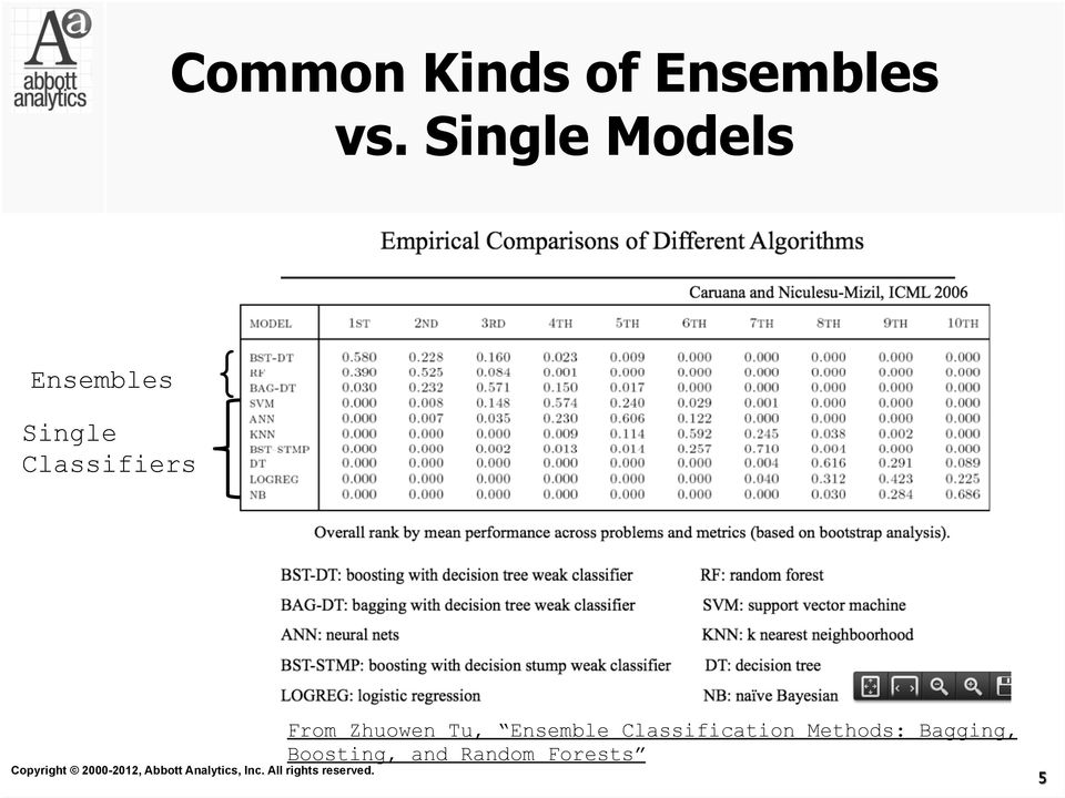 Classifiers From Zhuowen Tu, Ensemble