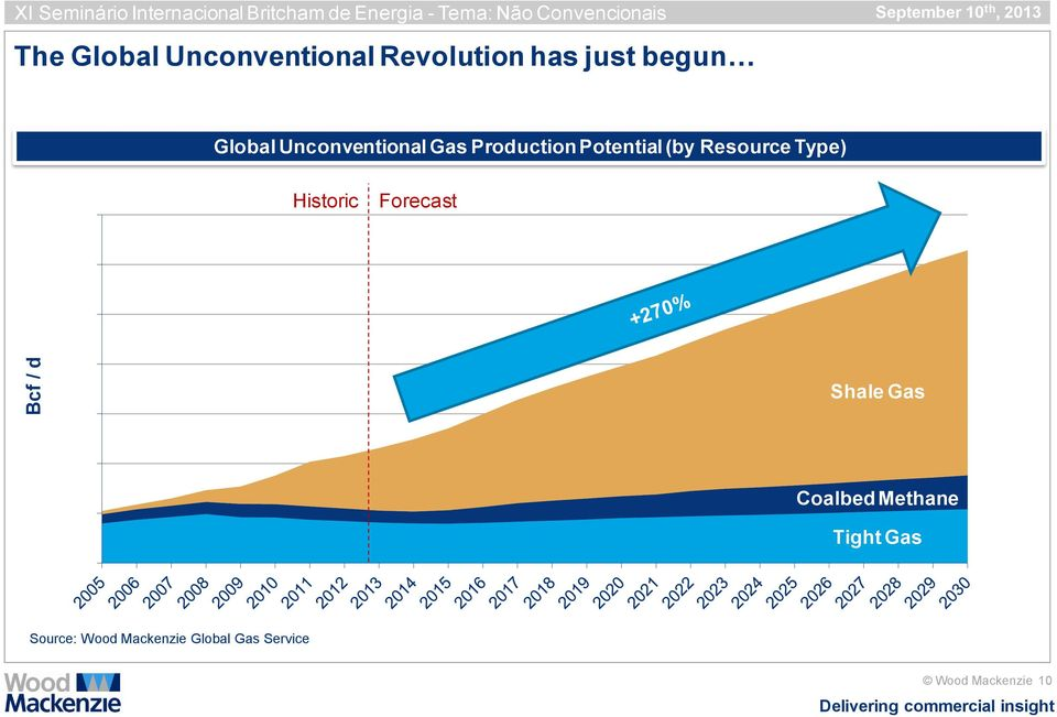 Unconventional Gas Production Potential (by Resource Type) Historic Forecast Shale