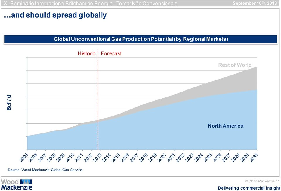 Unconventional Gas Production Potential (by Regional Markets) Historic