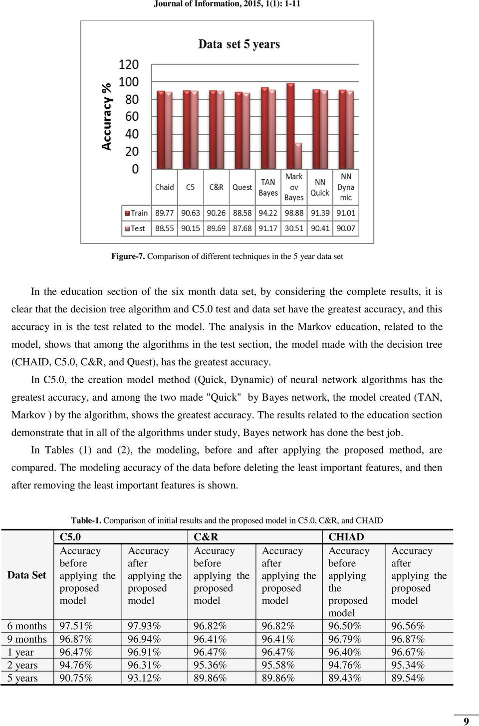 The analysis in Markov education, related to, shows that among algorithms in test section, made with decision tree (CHAID, C5.0, C&R, and Quest), has greatest accuracy. In C5.