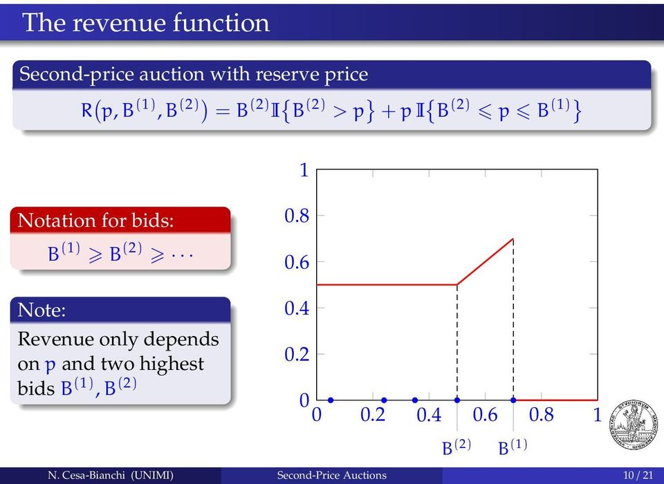 8 0.6 Note: 0.4 Revenue only depends on p and two highest 0.