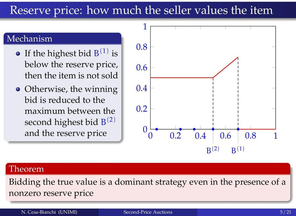 4 bid is reduced to the maximum between the 0.2 second highest bid B (2) and the reserve price 0 0 0.2 0.4 0.6 0.
