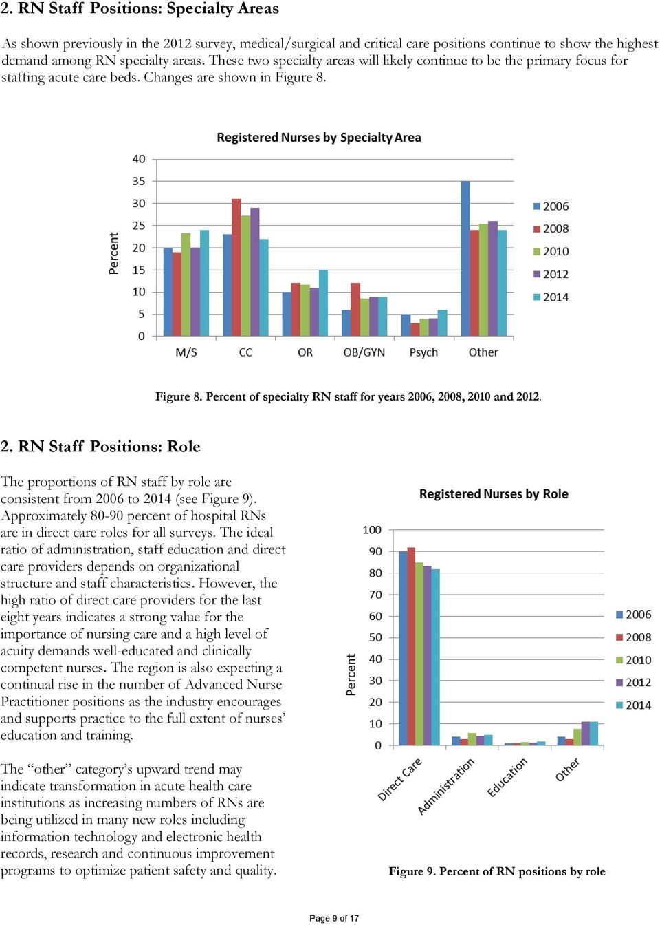 2. RN Staff Positions: Role The proportions of RN staff by role are consistent from 2006 to 2014 (see Figure 9). Approximately 80-90 percent of hospital RNs are in direct care roles for all surveys.