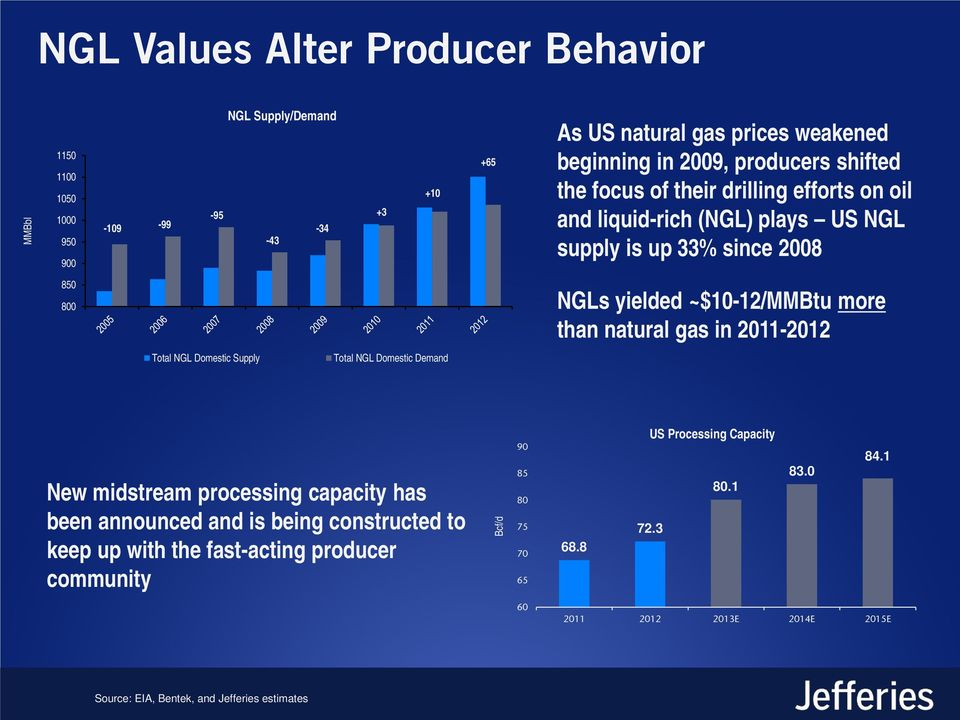 natural gas in 2011-2012 Total NGL Domestic Supply Total NGL Domestic Demand New midstream processing capacity has been announced and is being constructed to keep up with