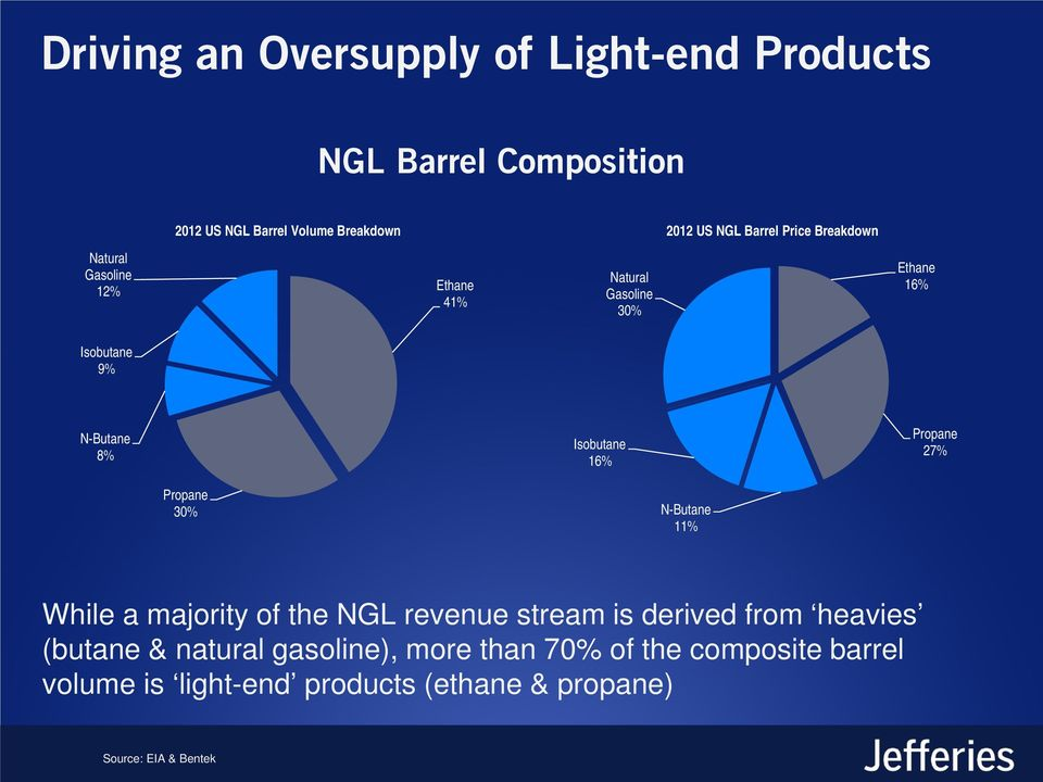 Isobutane 16% Propane 27% Propane 30% N-Butane 11% While a majority of the NGL revenue stream is derived from heavies