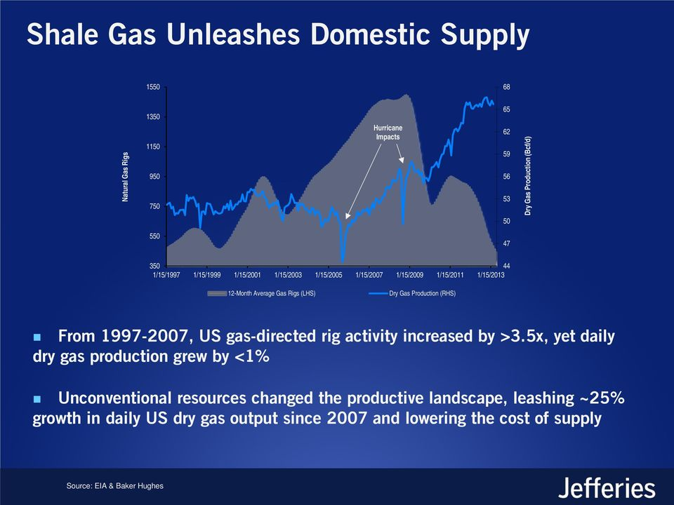 Production (RHS) From 1997-2007, US gas-directed rig activity increased by >3.