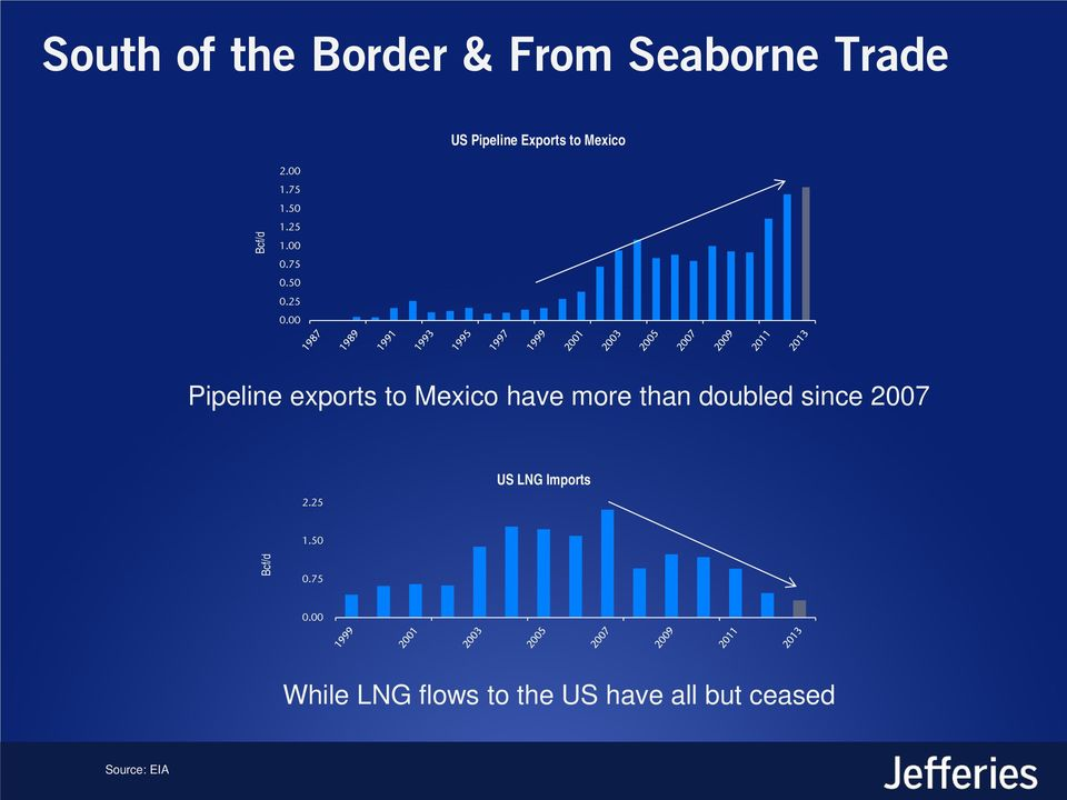 00 Pipeline exports to Mexico have more than doubled since 2007 2.