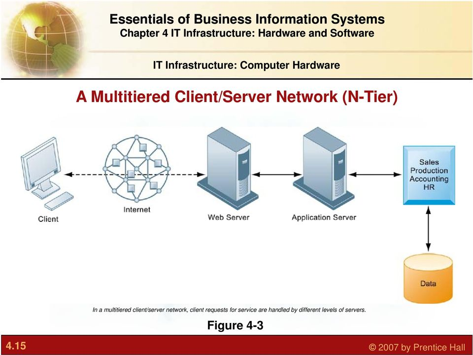 client/server network, client requests for service are