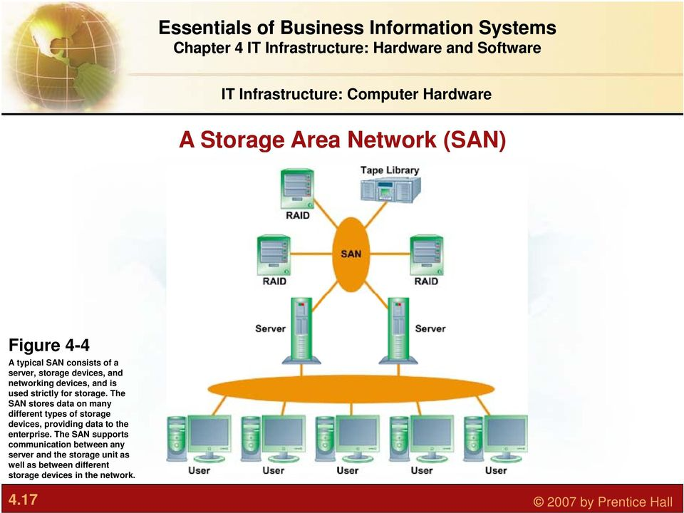 The SAN stores data on many different types of storage devices, providing data to the enterprise.