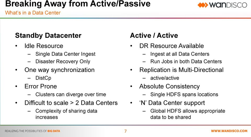 data increases Active / Active DR Resource Available Ingest at all Data Centers Run Jobs in both Data Centers Replication is