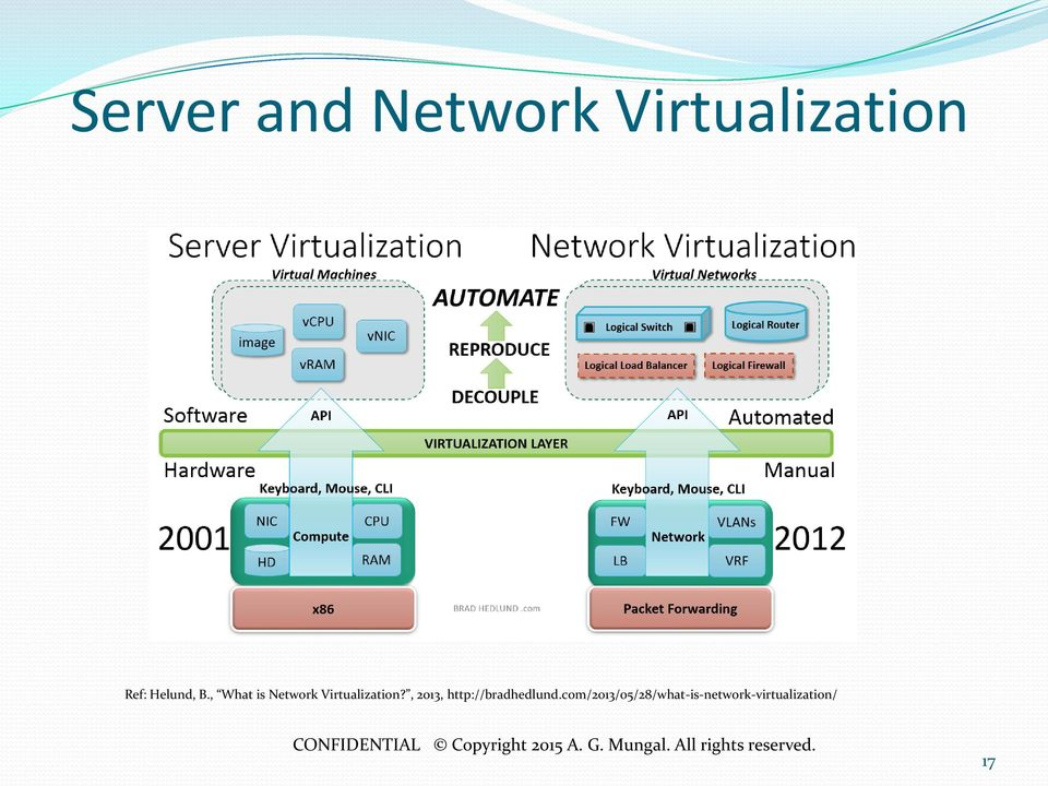 , What is Network Virtualization?