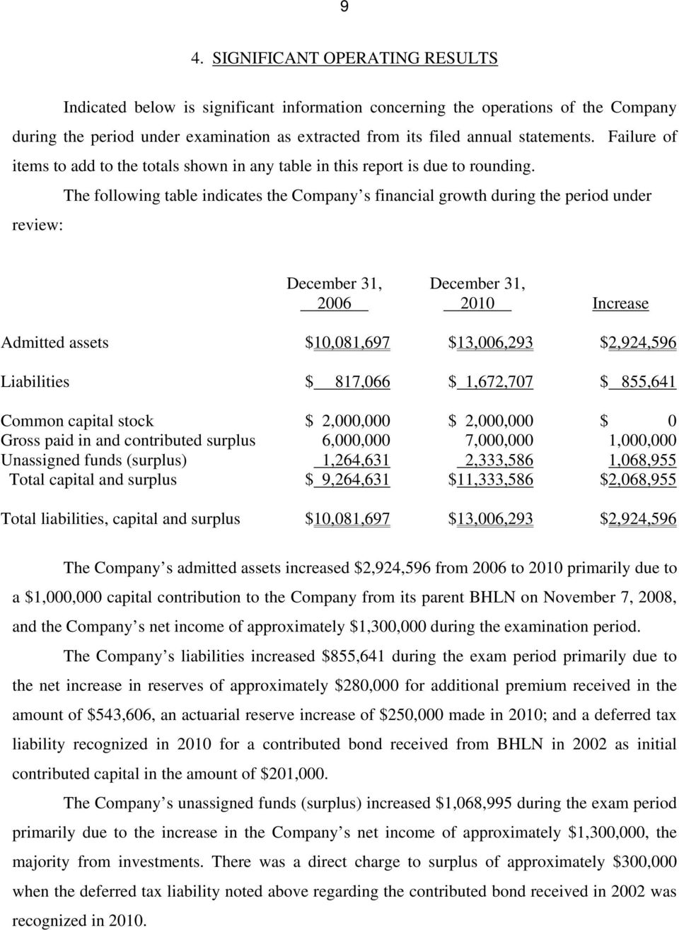 The following table indicates the Company s financial growth during the period under review: December 31, 2006 December 31, 2010 Increase Admitted assets $10,081,697 $13,006,293 $2,924,596