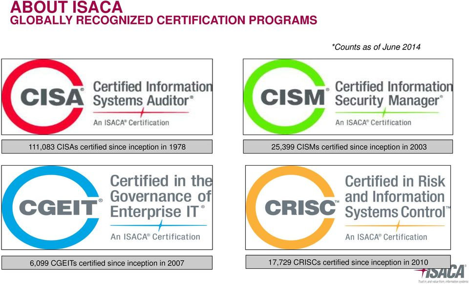 25,399 CISMs certified since inception in 2003 6,099 CGEITs