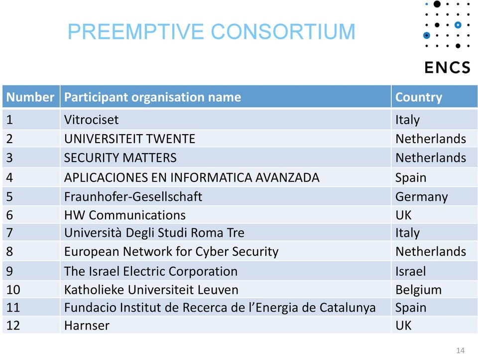 Communications UK 7 Università Degli Studi Roma Tre Italy 8 European Network for Cyber Security Netherlands 9 The Israel