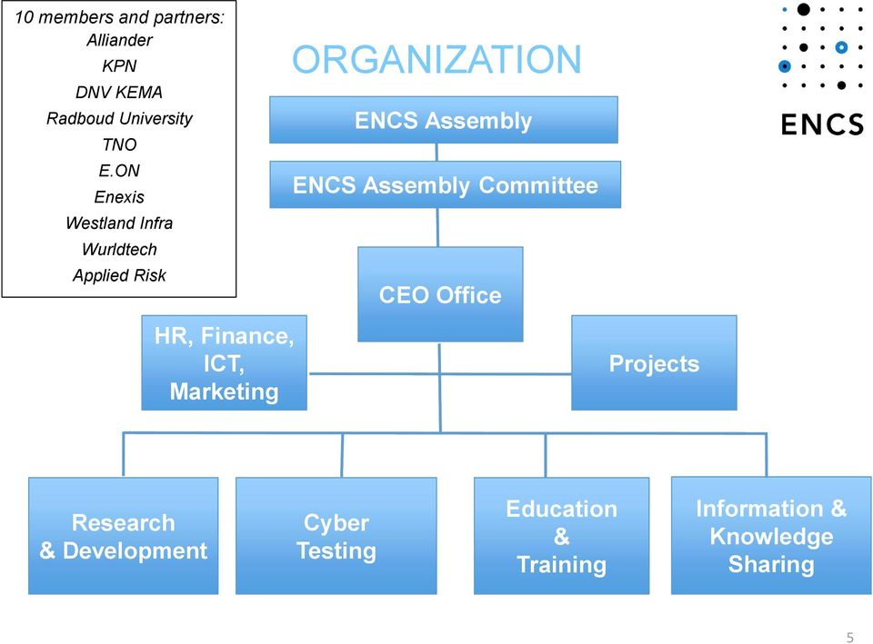 ORGANIZATION ENCS Assembly ENCS Assembly Committee CEO Office HR, Finance, ICT,