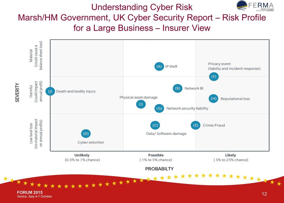 Security Report Risk Profile