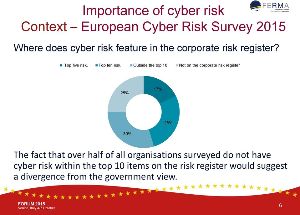Not on the corporate risk register 25% 17% 28% 30% The fact that over half of all organisations