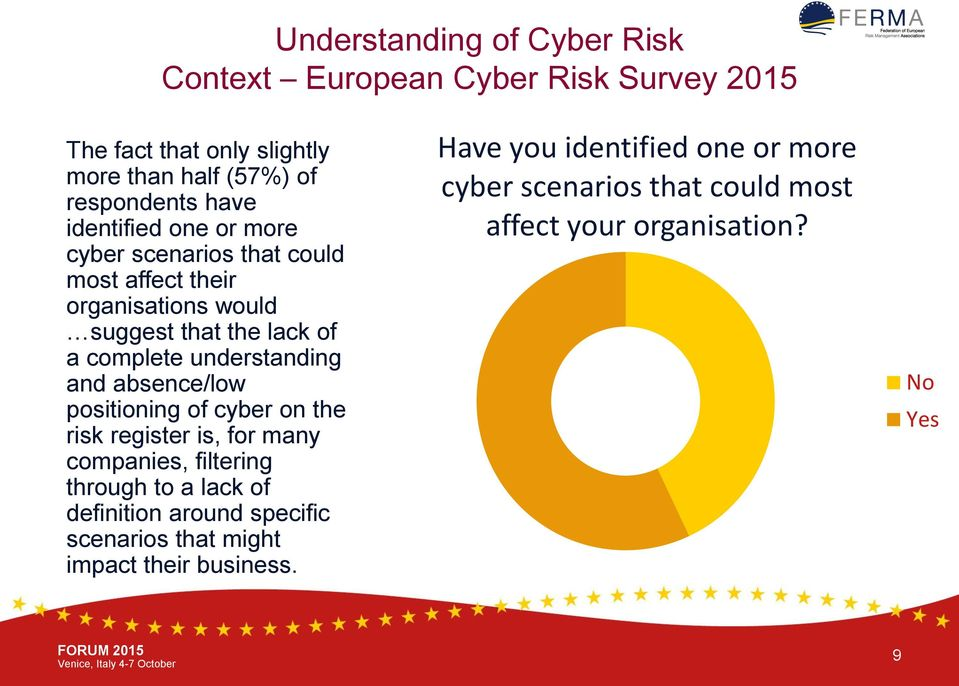 and absence/low positioning of cyber on the risk register is, for many companies, filtering through to a lack of definition around specific