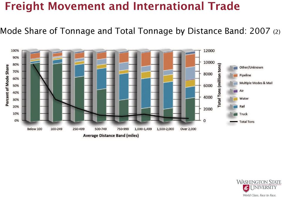 Total Tonnage by