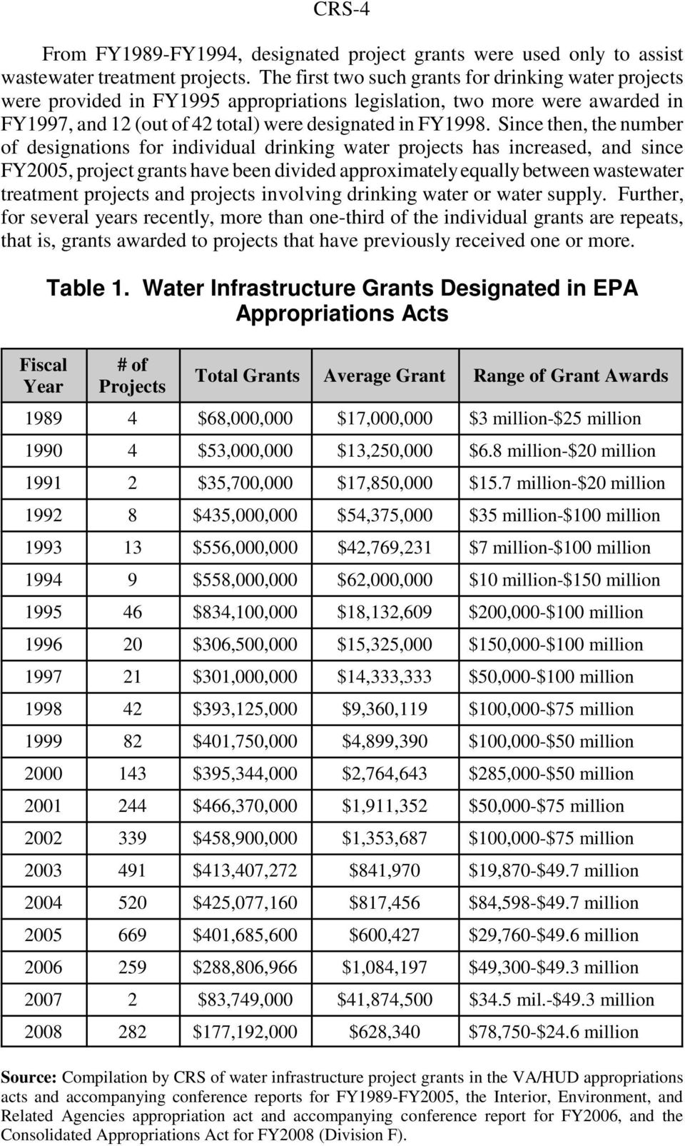Since then, the number of designations for individual drinking water projects has increased, and since FY2005, project grants have been divided approximately equally between wastewater treatment