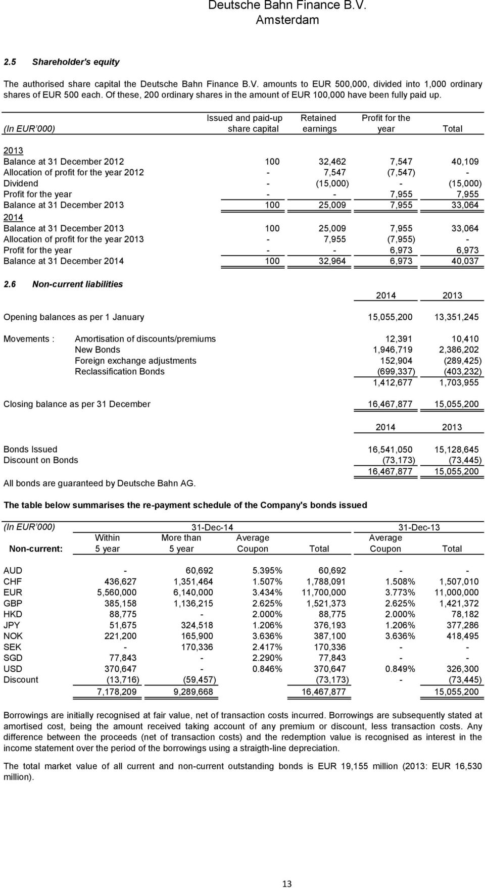 Issued and paid-up Retained Profit for the (In EUR 000) share capital earnings year Total 2013 Balance at 31 December 2012 100 32,462 7,547 40,109 Allocation of profit for the year 2012-7,547 (7,547)