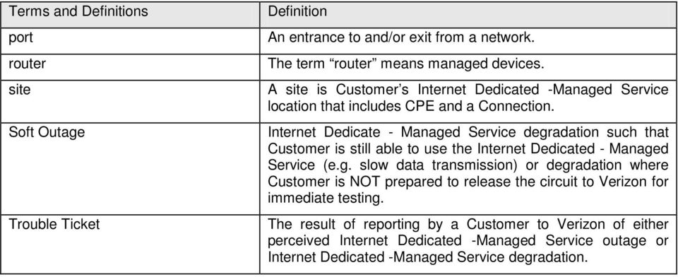 Internet Dedicate - Managed Service degradation such that Customer is still able to use the Internet Dedicated - Managed Service (e.g. slow data transmission) or degradation where Customer is NOT prepared to release the circuit to Verizon for immediate testing.