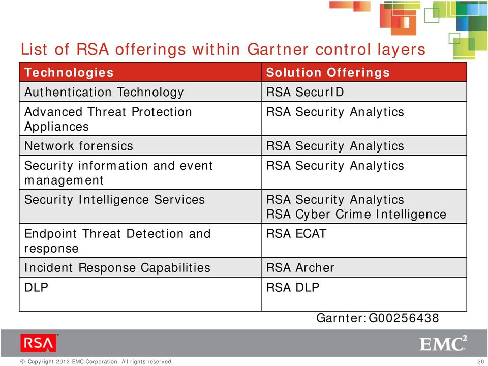 Detection and response Incident Response Capabilities DLP Solution Offerings RSA SecurID RSA Security Analytics RSA