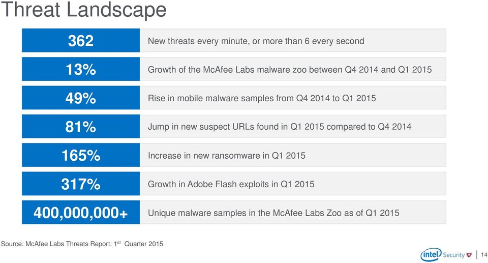 new suspect URLs found in Q1 2015 compared to Q4 2014 Increase in new ransomware in Q1 2015 Growth in Adobe Flash