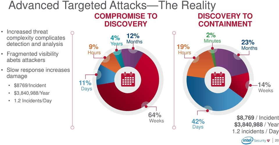 2 Incidents/Day 11% Days 9% Hours COMPROMISE TO DISCOVERY 4% 12% Years Months 19% Hours DISCOVERY TO CONTAINMENT