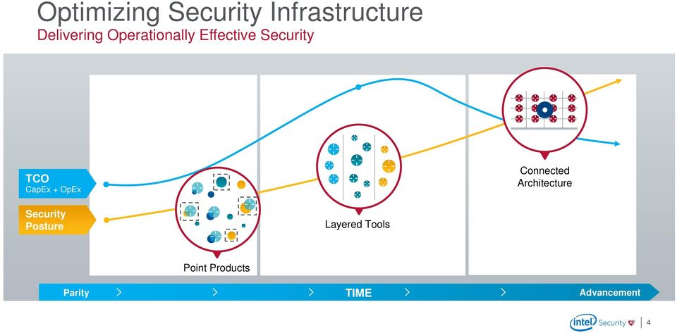 OpEx Connected Architecture Security Posture