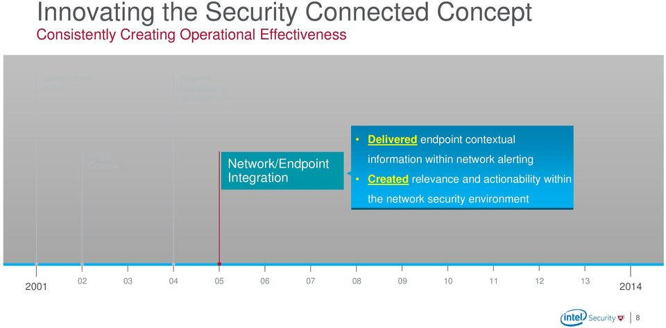 Integration Delivered endpoint contextual information within network alerting Created