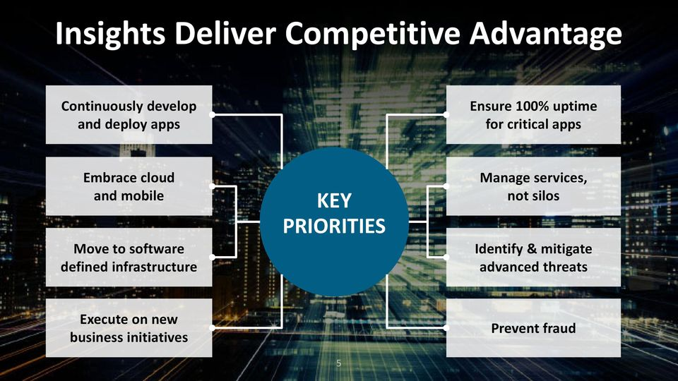 software defined infrastructure KEY PRIORITIES Manage services, not silos