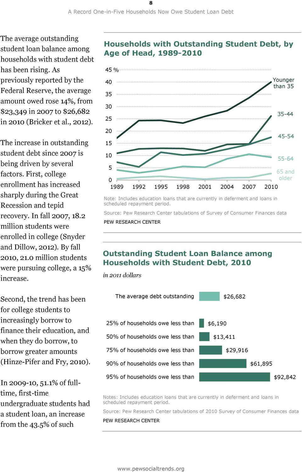 The increase in outstanding student debt since 2007 is being driven by several factors. First, college enrollment has increased sharply during the Great Recession and tepid recovery. In fall 2007, 18.