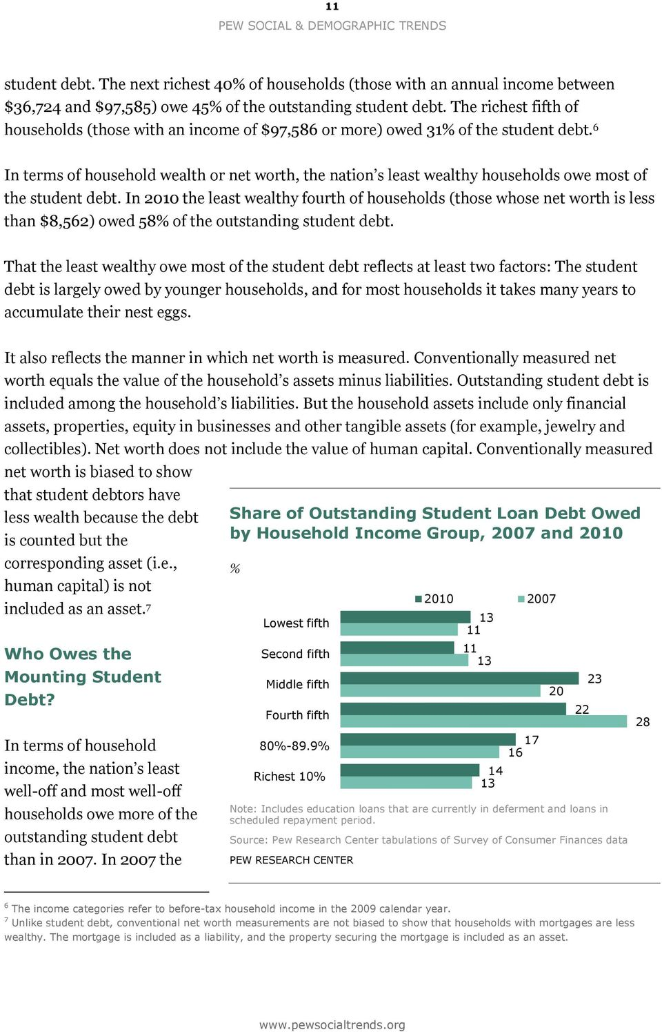 6 In terms of household wealth or net worth, the nation s least wealthy households owe most of the student debt.
