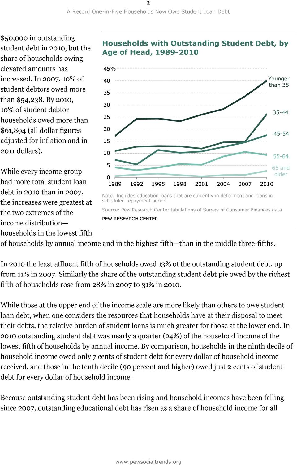While every income group had more total student loan debt in 2010 than in 2007, the increases were greatest at the two extremes of the income distribution households in the lowest fifth Households
