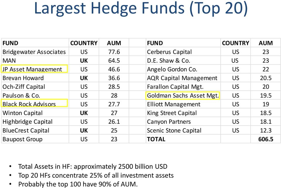Top 100 Hedge Funds By Aum