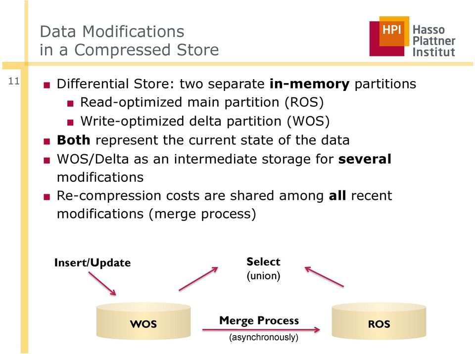 of the data WOS/Delta as an intermediate storage for several modifications Re-compression costs are shared
