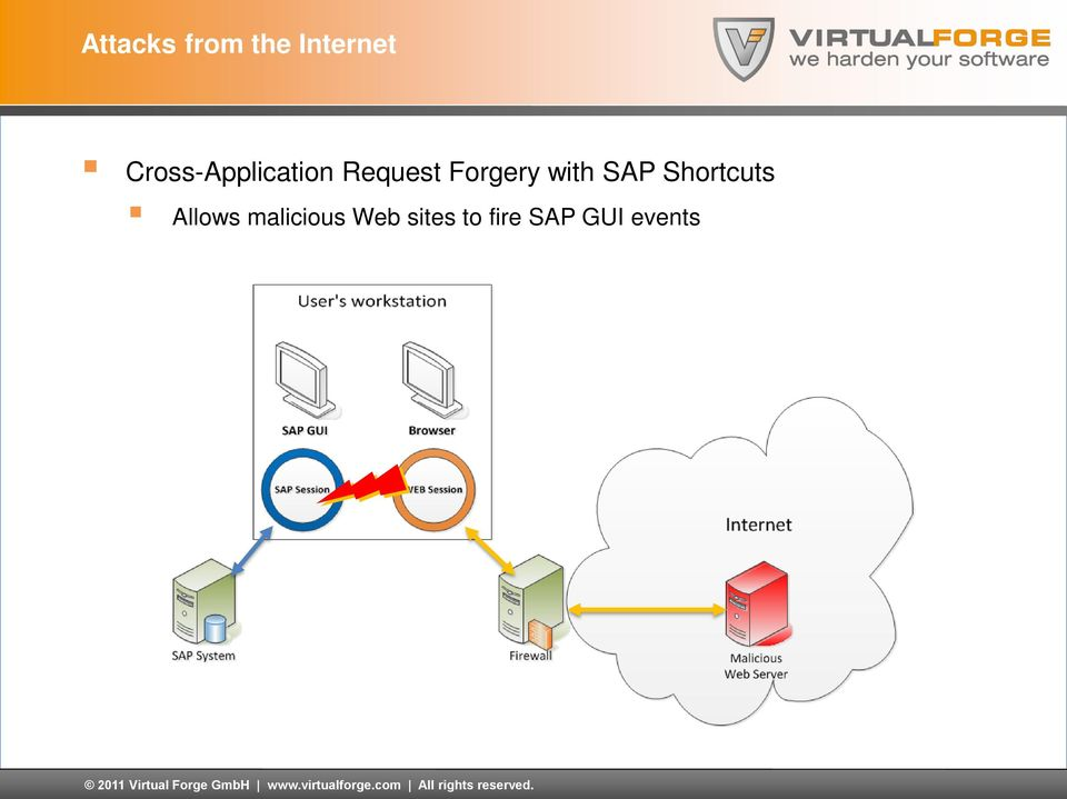 Request Forgery with SAP Shortcuts