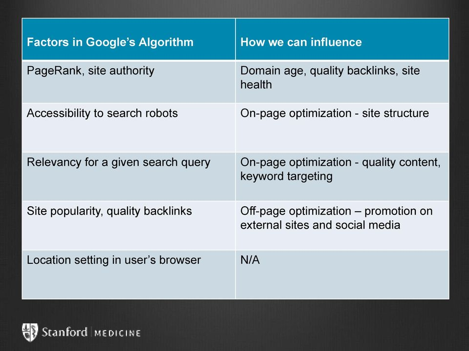 a given search query On-page optimization - quality content, keyword targeting Site popularity, quality