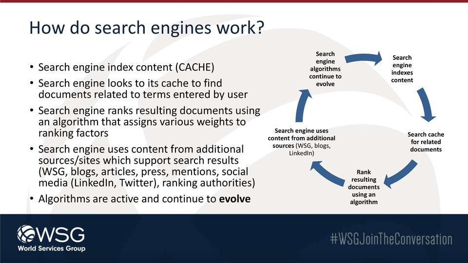 algorithm that assigns various weights to ranking factors Search engine uses content from additional sources/sites which support search results (WSG, blogs, articles, press,
