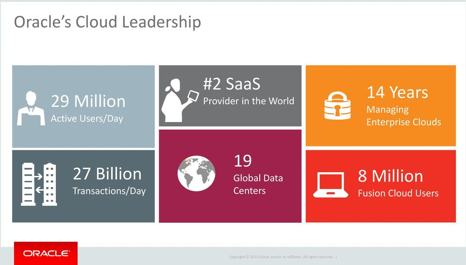 Managing Enterprise Clouds 27 Billion