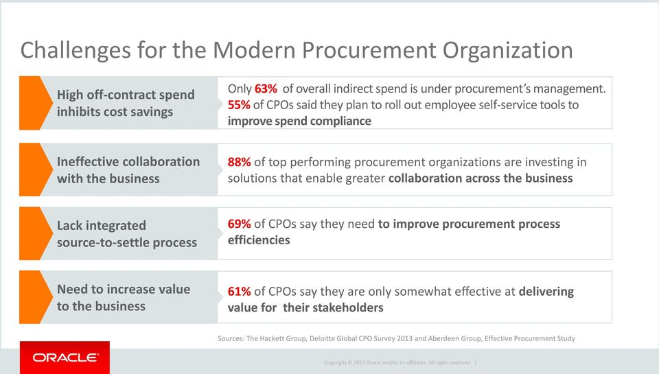 investing in solutions that enable greater collaboration across the business Lack integrated source-to-settle process 69% of CPOs say they need to improve procurement process efficiencies Need to