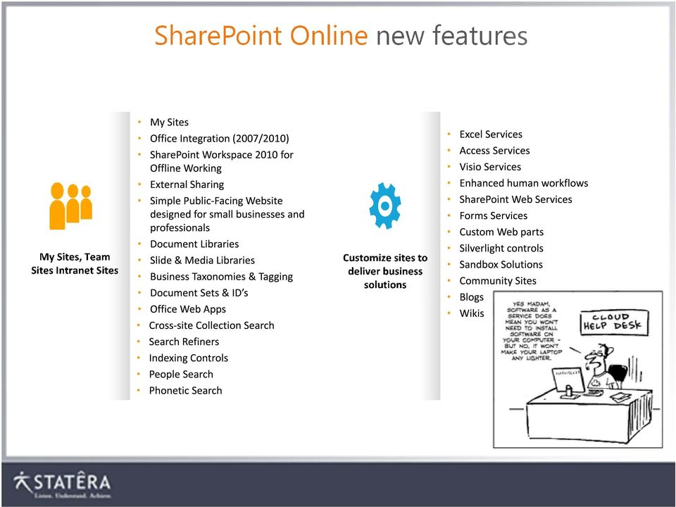 Office 365 SharePoint Online - PDF