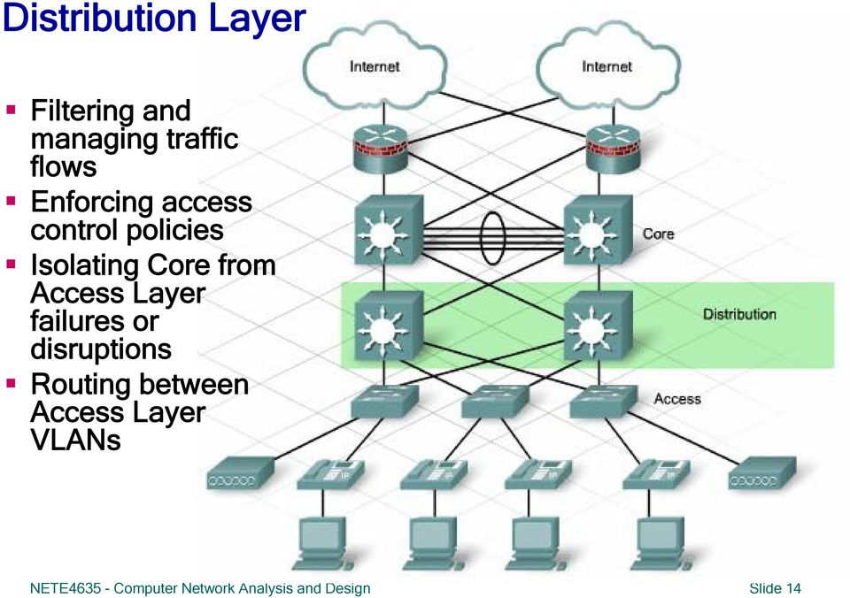 Access Layer failures or disruptions Routing between Access