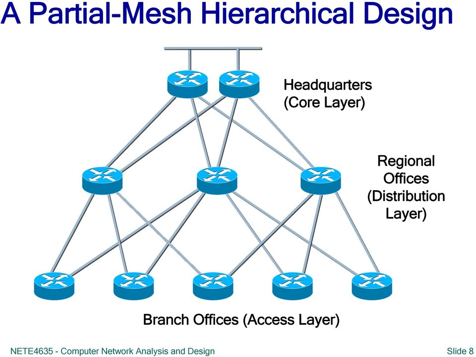 (Distribution Layer) Branch Offices (Access