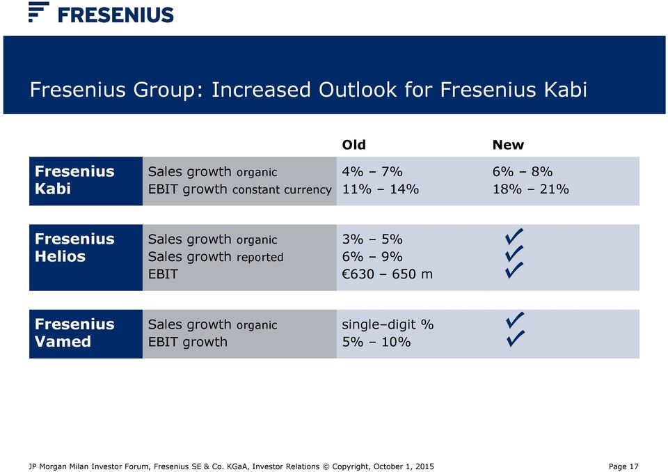 Fresenius Helios Sales growth organic Sales growth reported EBIT 3% 5% 6% 9% 630