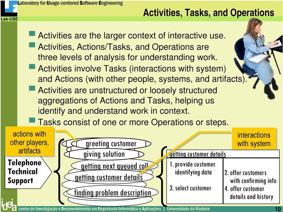Activities involve Tasks (interactions with system) and Actions (with other people, systems, and artifacts).