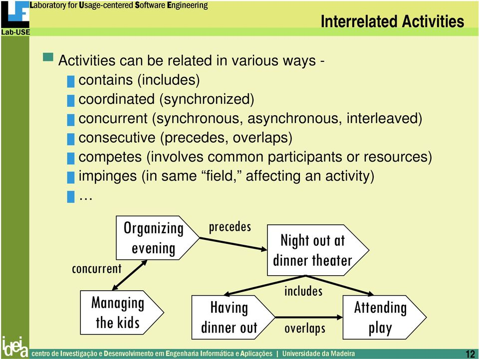 (involves common participants or resources) impinges (in same field, affecting an activity) concurrent