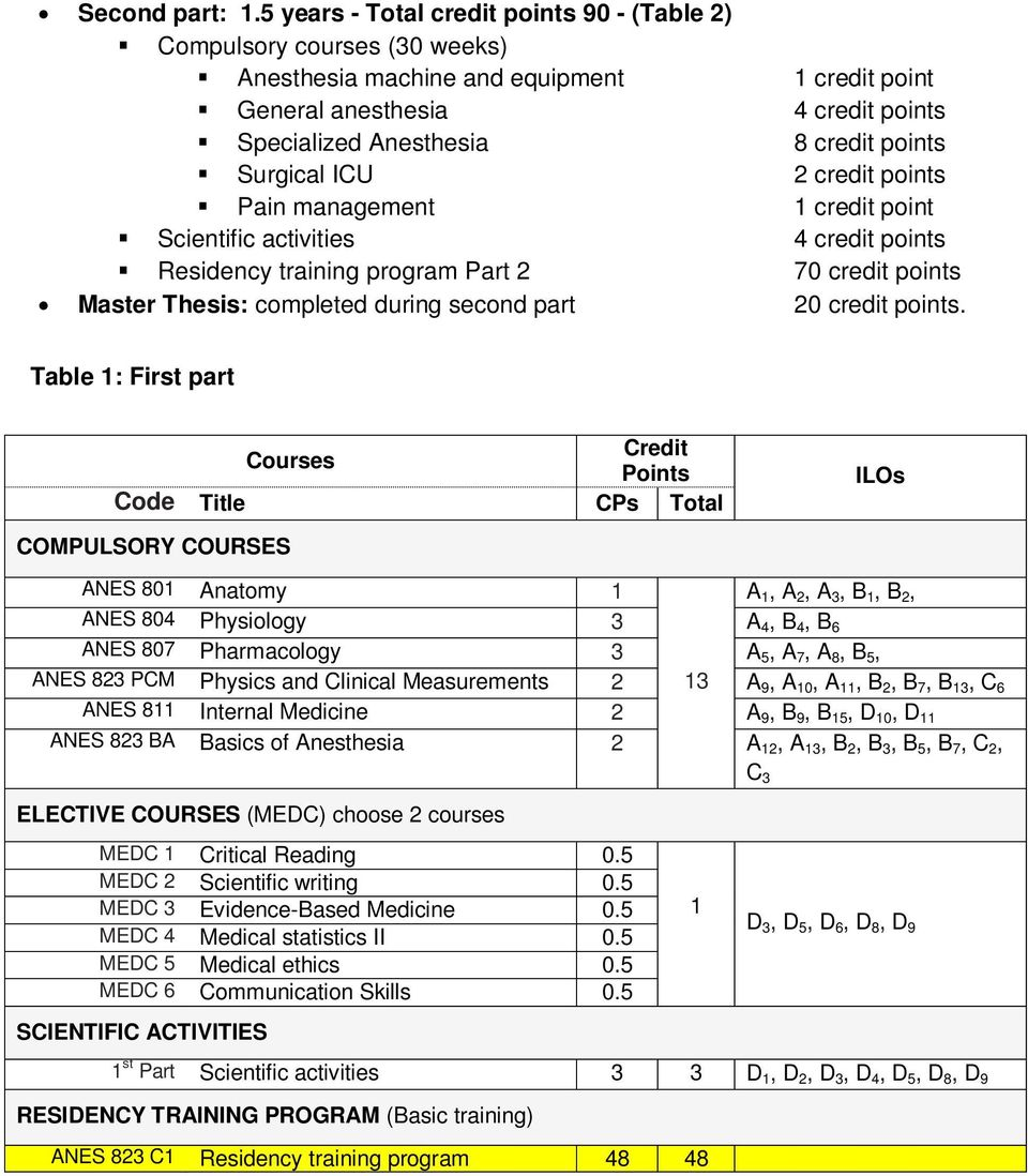 Surgical ICU 2 credit points Pain management credit point Scientific activities 4 credit points Residency training program Part 2 70 credit points Master Thesis: completed during second part 20