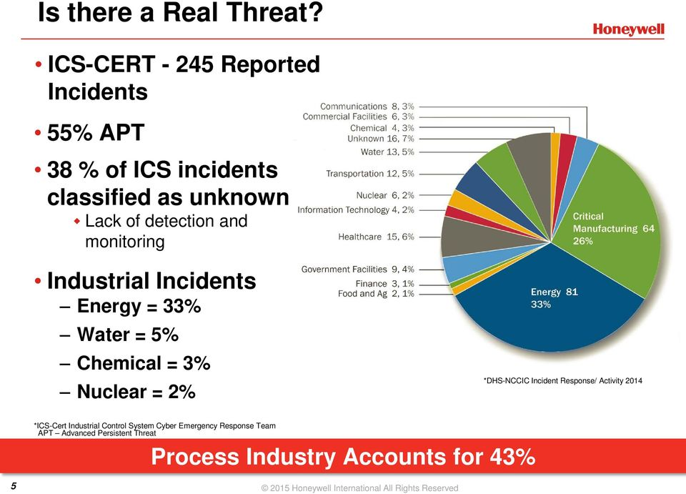 monitoring Industrial Incidents Energy = 33% Water = 5% Chemical = 3% Nuclear = 2% *DHS-NCCIC Incident